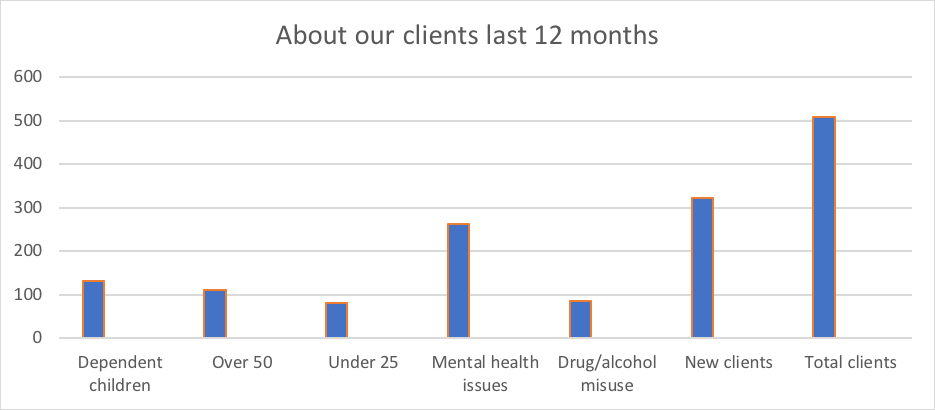 CHAT Devon homelessness support clients statistics